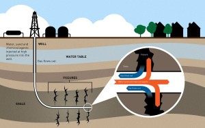 Fracking Graphic Explanation