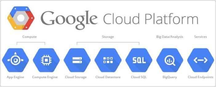 Google Cloud Platform Logos