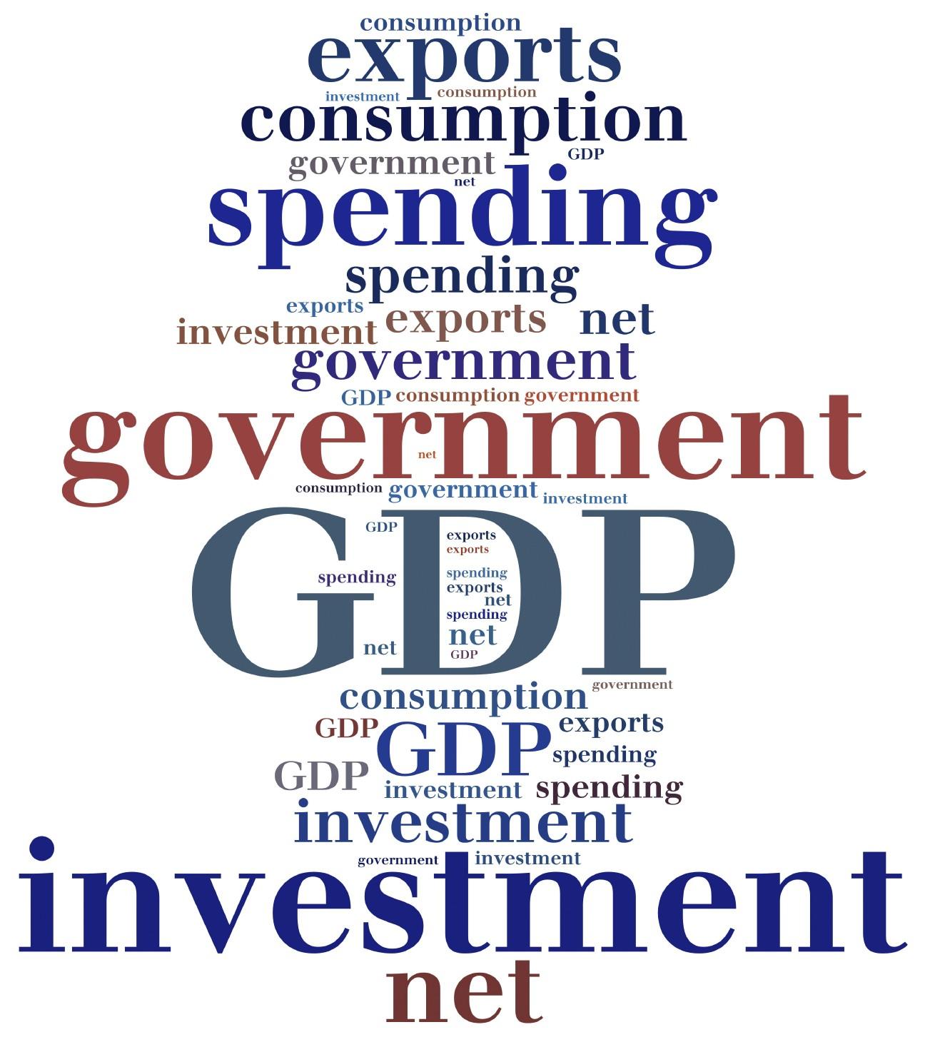 GDP word cloud