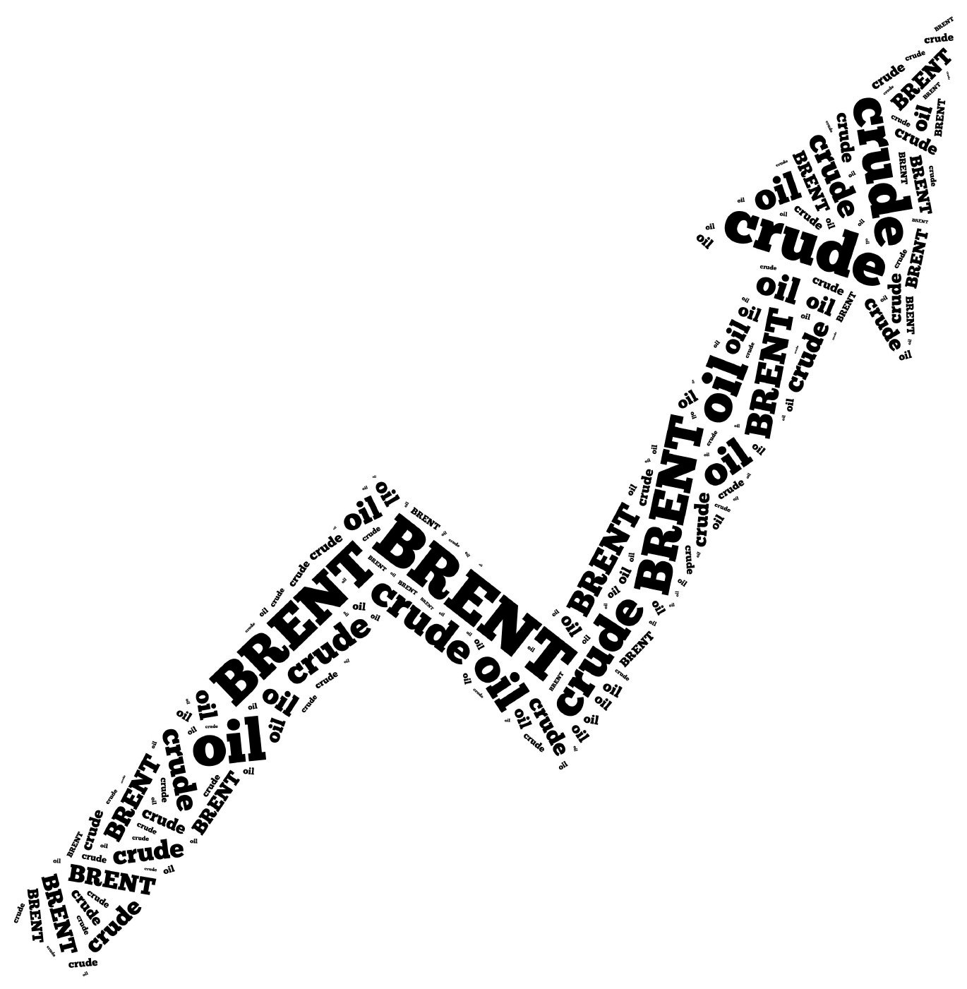 Brent crude oil commodity price growth. Word cloud illustration